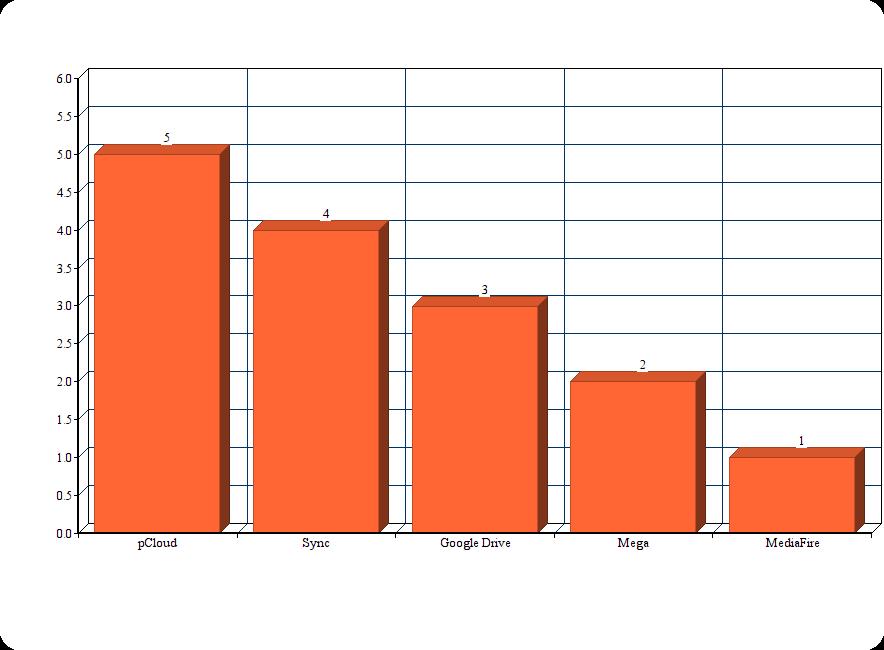Tableau recapitulatif de stockage en ligne