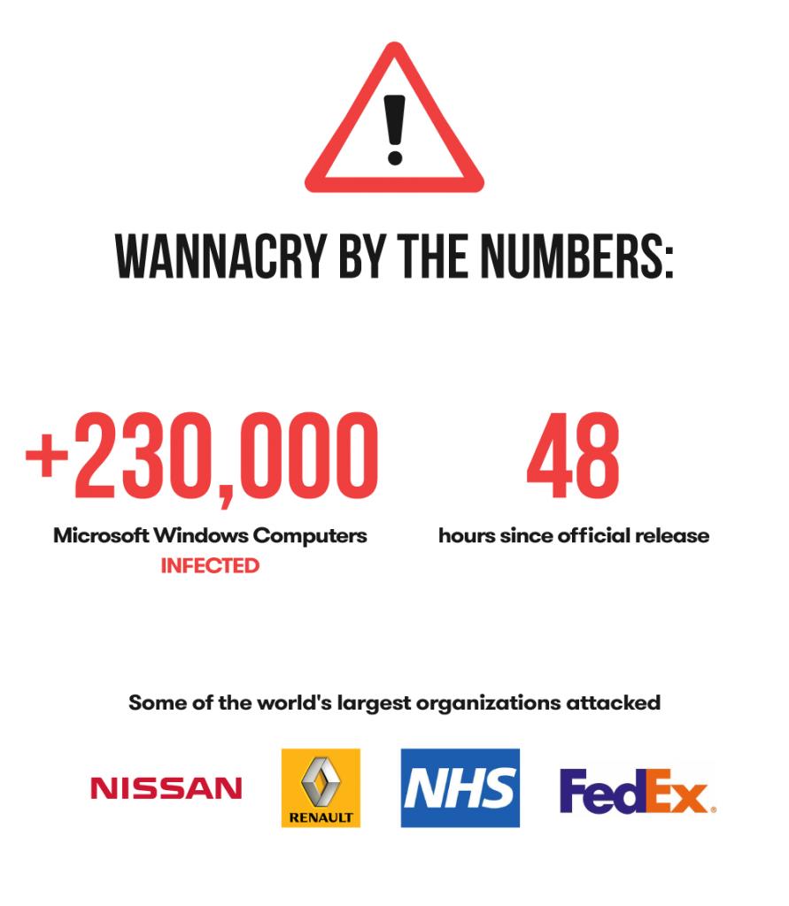 se protéger de Ransomware-Wanna-Cry_stats