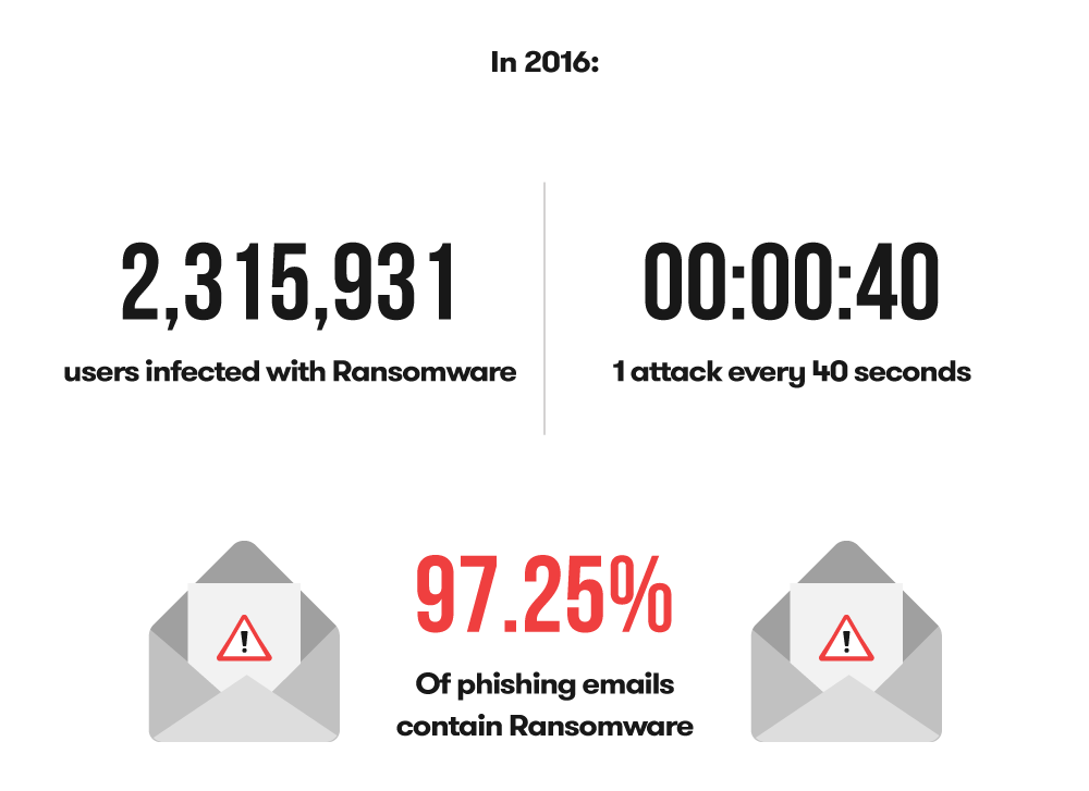 se protéger de Ransomware-stats_en_2016